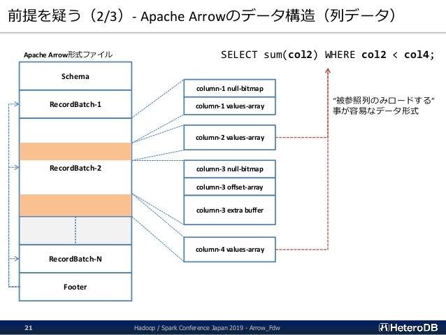 前提を疑う(2/3)- Apache Arrowのデータ構造(列データ) Footer Apache Arrow形式ファイル RecordBatch-2 RecordBatch-N RecordBatch-1 Schema column-1 n...