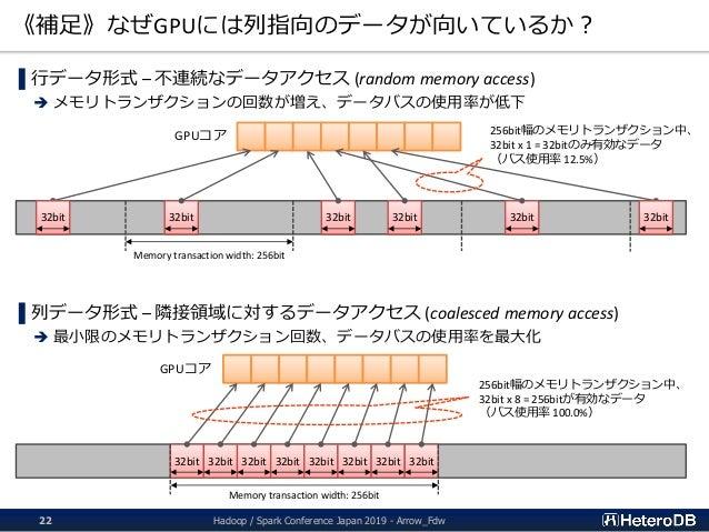 《補足》なぜGPUには列指向のデータが向いているか? Hadoop / Spark Conference Japan 2019 - Arrow_Fdw22 ▌行データ形式 – 不連続なデータアクセス (random memory access)...