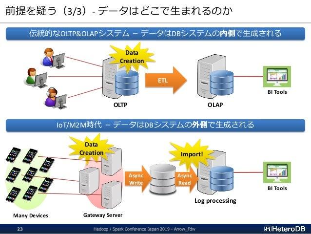 前提を疑う(3/3)- データはどこで生まれるのか ETL OLTP OLAP 伝統的なOLTP&OLAPシステム - データはDBシステムの内側で生成される Data Creation IoT/M2M時代 - データはDBシステムの外側で生成...