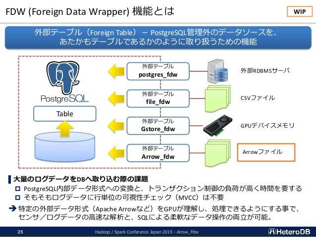FDW (Foreign Data Wrapper) 機能とは Hadoop / Spark Conference Japan 2019 - Arrow_Fdw25 ▌大量のログデータをDBへ取り込む際の課題  PostgreSQL内部データ...