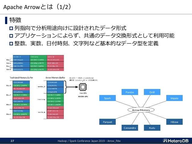 Apache Arrowとは(1/2) ▌特徴  列指向で分析用途向けに設計されたデータ形式  アプリケーションによらず、共通のデータ交換形式として利用可能  整数、実数、日付時刻、文字列など基本的なデータ型を定義 NVIDIA GPU ...