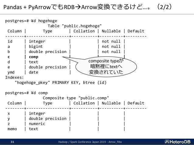 "Pandas + PyArrowでもRDBArrow変換できるけど…。(2/2) postgres=# ¥d hogehoge Table ""public.hogehoge"" Column   Type   Collation   Nulla..."