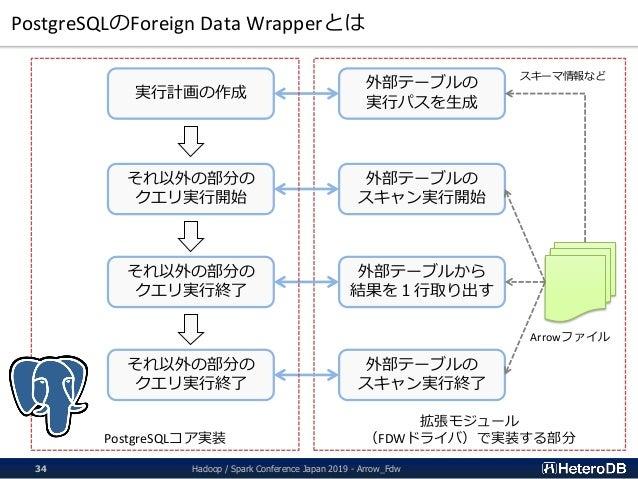 拡張モジュール (FDWドライバ)で実装する部分 PostgreSQLのForeign Data Wrapperとは 実行計画の作成 それ以外の部分の クエリ実行開始 それ以外の部分の クエリ実行終了 それ以外の部分の クエリ実行終了 外部テー...