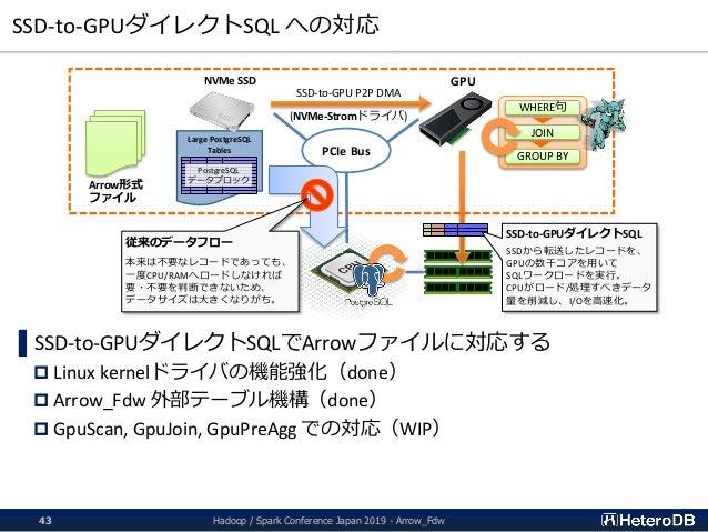 SSD-to-GPUダイレクトSQL への対応 Hadoop / Spark Conference Japan 2019 - Arrow_Fdw43 ▌SSD-to-GPUダイレクトSQLでArrowファイルに対応する  Linux kern...