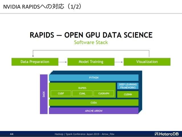 NVIDIA RAPIDSへの対応(1/2) Hadoop / Spark Conference Japan 2019 - Arrow_Fdw44
