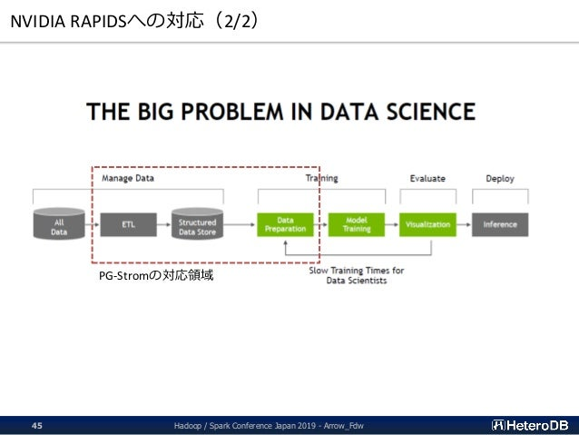 NVIDIA RAPIDSへの対応(2/2) PG-Stromの対応領域 Hadoop / Spark Conference Japan 2019 - Arrow_Fdw45