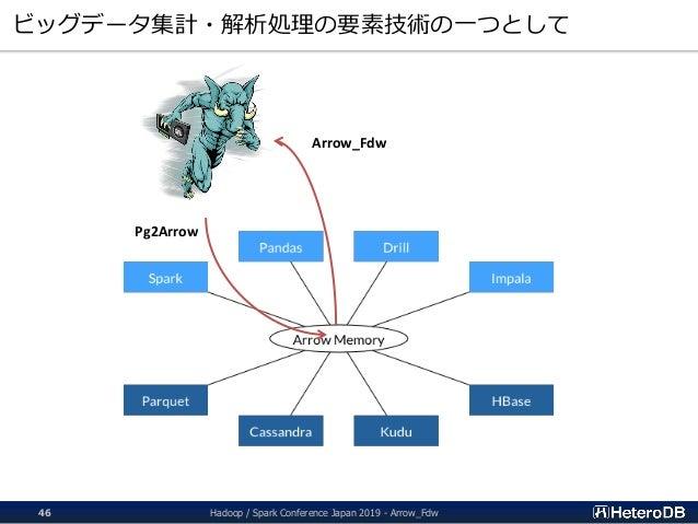 ビッグデータ集計・解析処理の要素技術の一つとして Arrow_Fdw Pg2Arrow Hadoop / Spark Conference Japan 2019 - Arrow_Fdw46