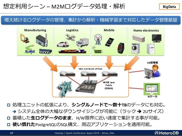 想定利用シーン – M2Mログデータ処理・解析 Hadoop / Spark Conference Japan 2019 - Arrow_Fdw47 増え続けるログデータの管理、集計から解析・機械学習まで対応したデータ管理基盤 Manufact...