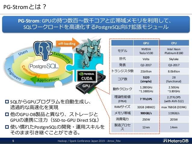PG-Stromとは? Hadoop / Spark Conference Japan 2019 - Arrow_Fdw5 GPU CPU モデル NVIDIA Tesla V100 Intel Xeon Platinum 8180 世代 Vo...