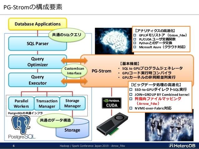 PostgreSQLの共通インフラ PG-Stromの構成要素 Hadoop / Spark Conference Japan 2019 - Arrow_Fdw6 SQL Parser Query Optimizer Query Executo...