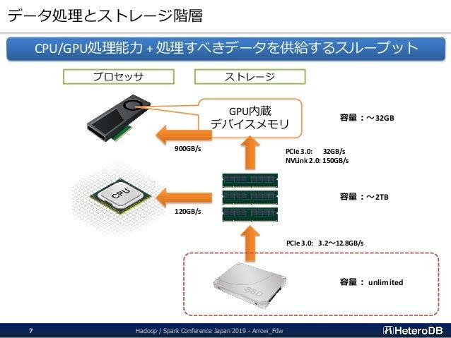 データ処理とストレージ階層 CPU/GPU処理能力 + 処理すべきデータを供給するスループット プロセッサ ストレージ GPU内蔵 デバイスメモリ 900GB/s 120GB/s PCIe 3.0: 32GB/s NVLink 2.0: 150...
