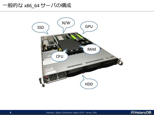 一般的な x86_64 サーバの構成 GPUSSD CPU RAM HDD N/W Hadoop / Spark Conference Japan 2019 - Arrow_Fdw8