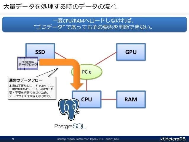大量データを処理する時のデータの流れ CPU RAM SSD GPU PCIe PostgreSQL データブロック 通常のデータフロー 本来は不要なレコードであっても、 一度CPU/RAMへロードしなければ 要・不要を判断できないため、 デー...