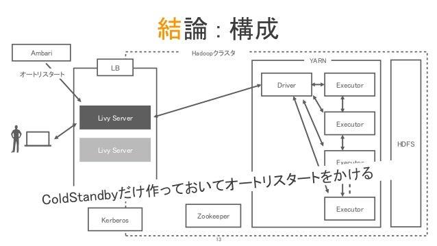 結論 : 構成 LB Livy Server HDFS Driver YARN Executor Executor Executor Executor Zookeeper Hadoopクラスタ Kerberos Livy Server Amba...