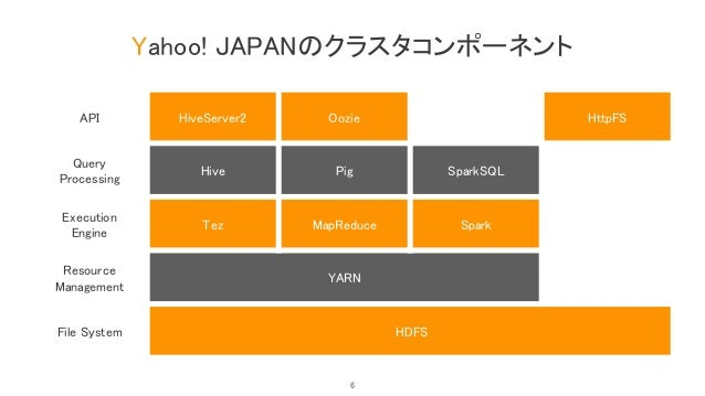 Yahoo! JAPANのクラスタコンポーネント API HiveServer2 Oozie HttpFS Query Processing Hive Pig SparkSQL Execution Engine Tez MapReduce Sp...