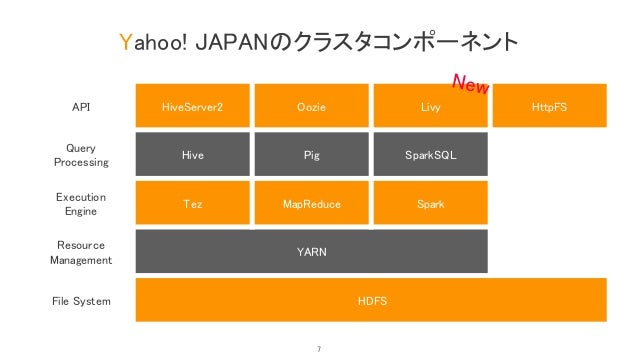 Yahoo! JAPANのクラスタコンポーネント API HiveServer2 Oozie Livy HttpFS Query Processing Hive Pig SparkSQL Execution Engine Tez MapRedu...