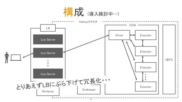 構成 (導入検討中…) LB Livy Server HDFS Driver YARN Executor Executor Executor Executor Zookeeper Hadoopクラスタ Kerberos Livy Server ...