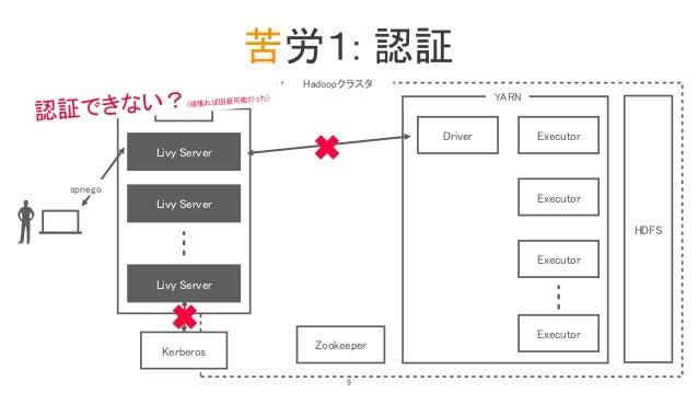 苦労1: 認証 LB Livy Server HDFS YARN ZookeeperKerberos Livy Server Livy Server spnego Driver Executor Executor Executor Execut...