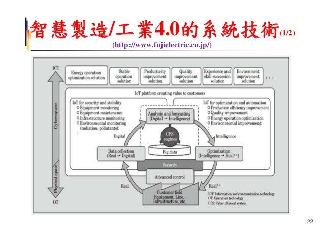 智慧製造/工業4.0的系統技術(1/2) (http://www.fujielectric.co.jp/) 22