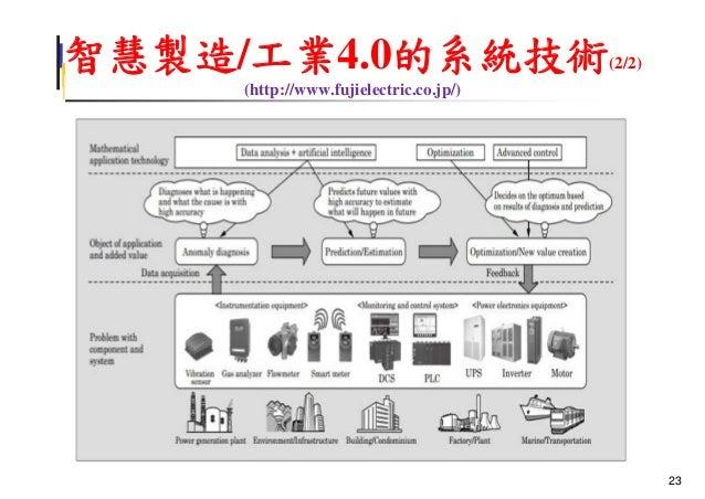 智慧製造/工業4.0的系統技術(2/2) (http://www.fujielectric.co.jp/) 23