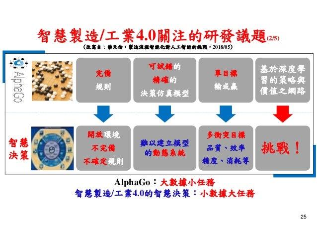 智慧製造/工業4.0關注的研發議題(2/5) (改寫自:柴天佑,製造流程智能化對人工智能的挑戰,2018/05) 智慧 決策 AlphaGo:大數據小任務 智慧製造/工業4.0的智慧決策:小數據大任務 基於深度學 習的策略與 價值之網路 挑戰!...