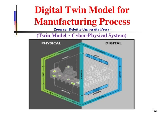 Digital Twin Model for Manufacturing Process (Source: Deloitte University Press) (Twin Model、Cyber-Physical System) 32