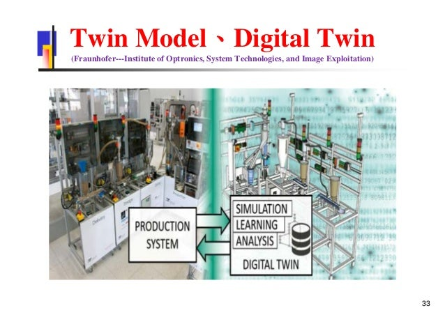 Twin Model、Digital Twin (Fraunhofer---Institute of Optronics, System Technologies, and Image Exploitation) 33