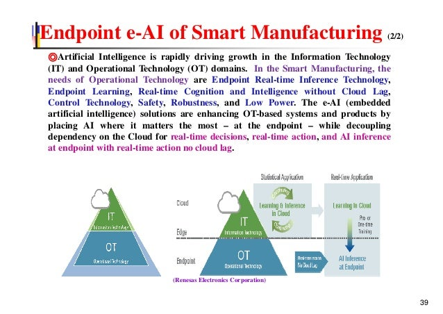 Endpoint e-AI of Smart Manufacturing (2/2) ◎Artificial Intelligence is rapidly driving growth in the Information Technolog...