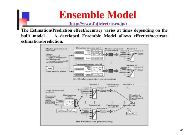 Ensemble Model (http://www.fujielectric.co.jp/) The Estimation/Prediction effect/accuracy varies at times depending on the...