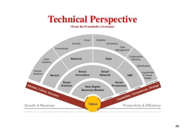 Technical Perspective (From the Fraunhofer, Germany) 48