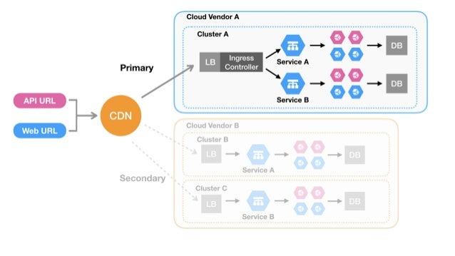 API URL Web URL CDN Secondary Primary LB Service B Service A Ingress Controller Cloud Vendor A DB DB LB LB Service B Serv...