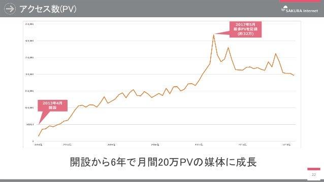 アクセス数(PV) 22 2013年4⽉ 開設 2017年5⽉ 最多PVを記録 (約32万) 開設から6年で月間20万PVの媒体に成長