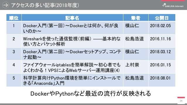 アクセスの多い記事(2018年度) 26 順位 記事名 筆者 公開日 1 Docker入門(第一回)~Dockerとは何か、何が良 いのか~ 横山仁 2018.02.05 2 Wiresharkを使った通信監視(前編) ――基本的な 使い方とパ...