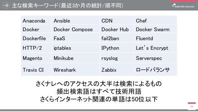 主な検索キーワード(最近3か月の統計/順不同) 29 Anaconda Ansible CDN Chef Docker Docker Compose Docker Hub Docker Swarm Dockerfile FaaS fail2ba...