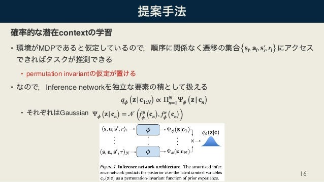 context • MDP • permutation invariant • Inference network • Gaussian 16 {si, ai, s′i, ri} qϕ (z|c1:N) ∝ ΠN n=1Ψϕ (z|cn) Ψϕ...