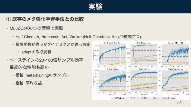 • MuJoCo 6 • Half-Cheetah, Humanoid, Ant, Walker (Half-Cheetah Ant 2 ) • • adapt • 20-100  • : meta-training • : 20