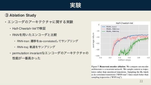 Ablation Study • • Half-Cheetah-Vel • RNN • RNN-tran: de-correlated • RNN-traj: • permutation invariant  22
