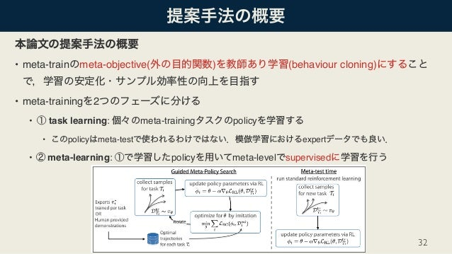 • meta-train meta-objective( ) (behaviour cloning) • meta-training 2 • task learning: meta-training policy • policy meta-t...
