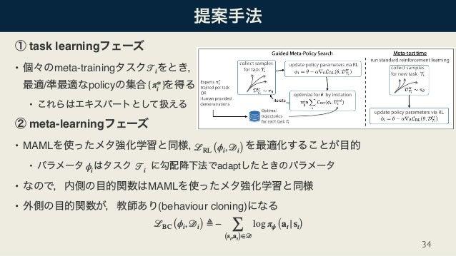 task learning • meta-training  / policy • meta-learning • MAML • adapt • MAML • (behaviour cloning) 34 𝒯i {π*i } ℒRL (ϕi,...