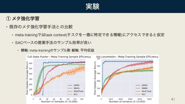 • • meta-training task context( ) • SAC • : meta-training : 41