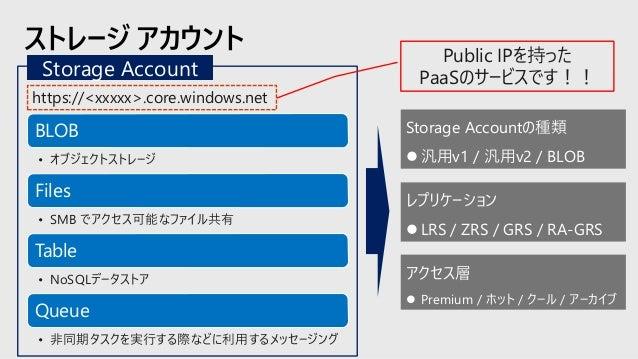 ストレージ アカウントで提供されるストレージ サービス Blobs REST経由でアクセスする オブジェクト ストレージ ストリーム及びランダムな オブジェクトアクセスの シナリオ Files SMB/REST経由で アクセスする ファイル ス...