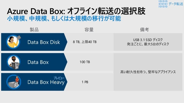 Azure Data Box 最初に登場した、Azure専用バルク データ転送デバイス データ転送