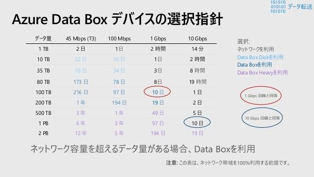 Azure Data Edge / Gateway ハイブリッド ストレージ