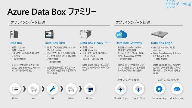 オンライン転送のユース ケース Azure Data Box Gateway と Edge ハイブリッド ストレージ