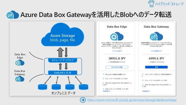 Azure Data Box Edge Compute + Project Brainwave Local Storage オンプレミスのシステム FPGA + Brainwave 最適化されたネットワーク データ転送 Azure Storag...