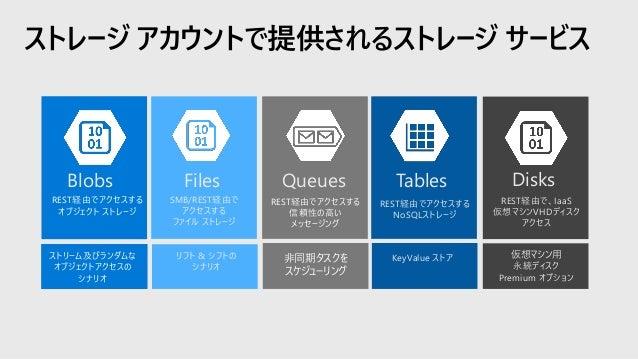 Azure Blob Storage 概要 以下の用途に向けて設計: • ブラウザーから直接参照するイメージやドキュメントを提供 • 分散したアクセスのあるファイルの保存 • ビデオや音声のストリーミング • ログ ファイルの書き込み • バッ...