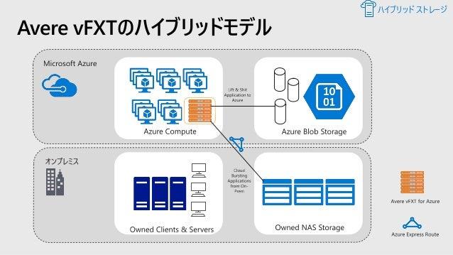 Azure Storageのリソース パフォーマンスとスケーラビリティ / 価格 Azure Storageのスケーラビリティとパフォーマンスのターゲット • https://docs.microsoft.com/ja-jp/azure/sto...