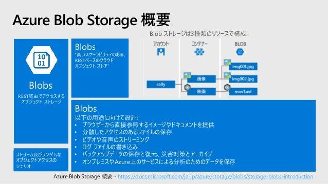 Blob ストレージ サービス Azure オブジェクト ストレージ プラットフォーム Blob ストレージは、大規模な非構造化データを 保存するために最適化 Blobsの形式 • ブロック blobs 4.7 TBまでのテキストやバイナリー ...