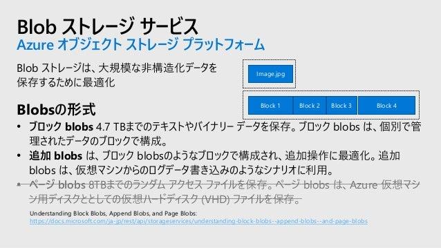 Azure Files 概要 Files Azure Files はSMB (Server Message Block) プロトコル経由でアクセスするクラウド内のフル マネージドのファイル共有を提供。 • オンプレミス ファイル サーバーの置換...