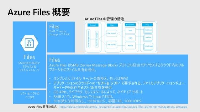 Azure Queues 概要 Queues Azure Queue ストレージは、大量のメッセージを保存するサービス。HTTPもしくはHTTPSを使っ た認証された呼び出しを通して、世界中どこからでもアクセス可能。 Queueストレージの一般...